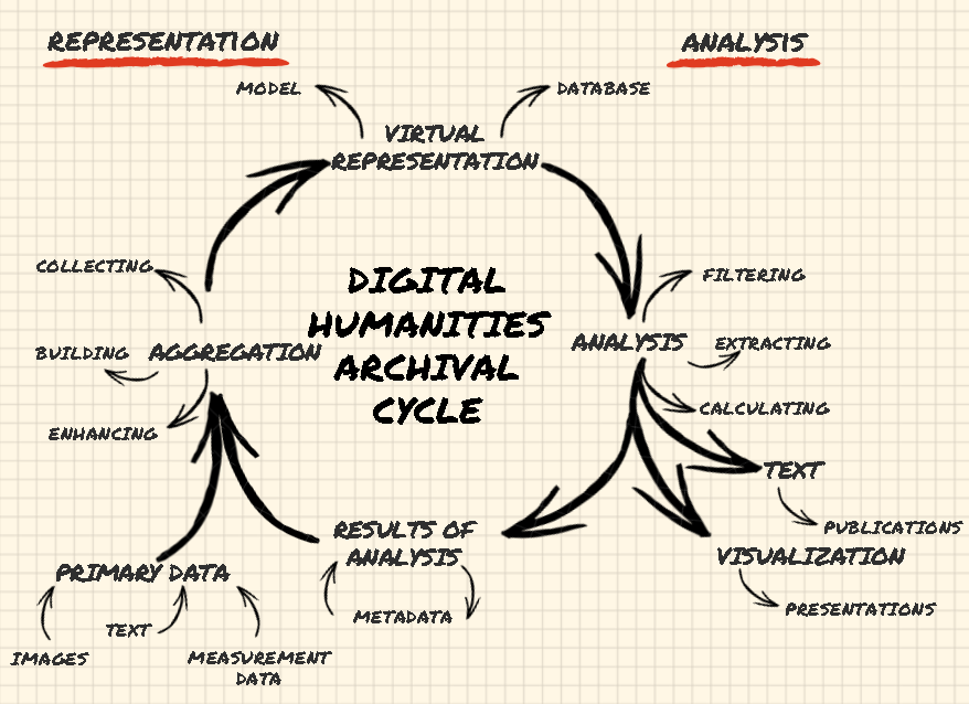 Digital Humanities Archival Cycle